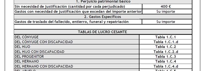 indemnizacion fallecimiento trafic abogados